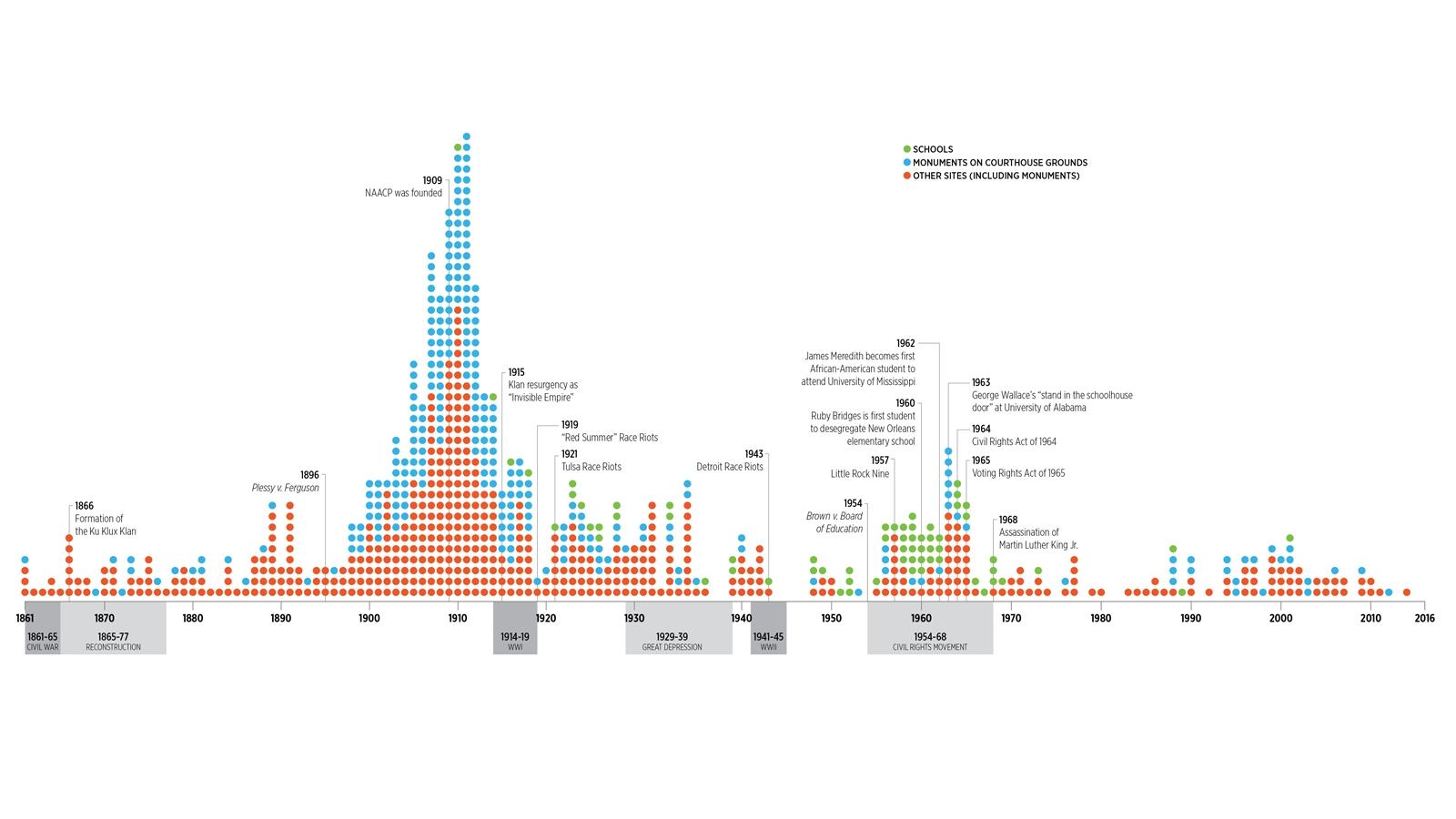 monuments-over-time-splc.jpg