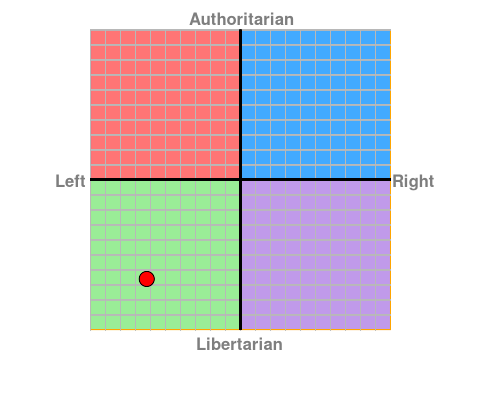 my political compass this time.png